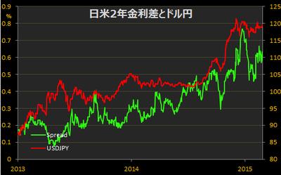 日米2年金利差 日米実質金利差
